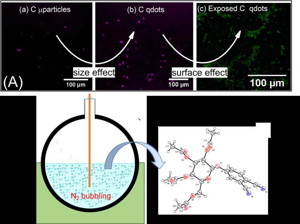 Free-standing nanoparticles / Nanotechnology