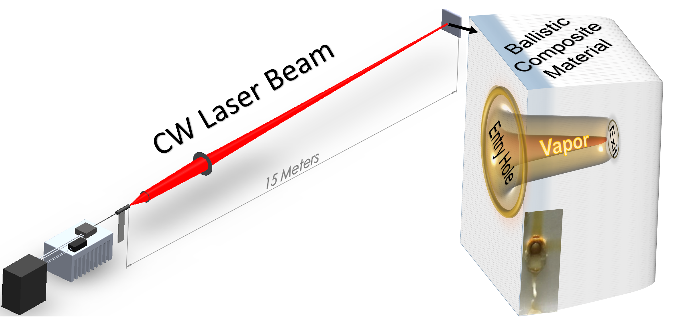 Performance Evaluation of Fiber-based Ballistic Composites against Laser Threats